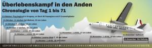 1972-10_KAP 25 71 Tage vermisst UAF FH227 571 1972 - Chronologiesmall