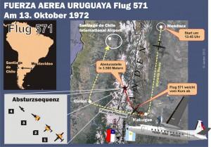 1972-10_KAP 25 71 Tage vermisst UAF FH227 571 1972 - Flugwegsmall