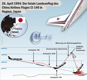 1994-KAP 21 CAL A306 @ Nagoya 1994small