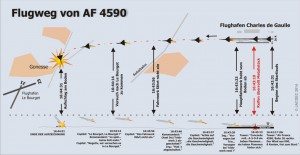 2000-07_AF4590_Flugwegsm