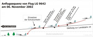 2002-11-06_LX_LGB_crash sequencesmall