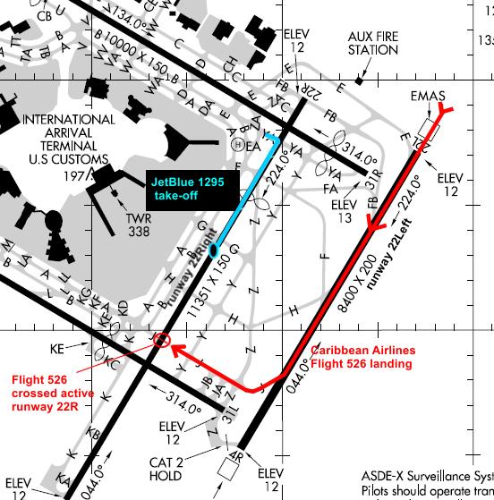 2015-01-17_B6_A320+Carib_B738@KJFK_incursion_MAP