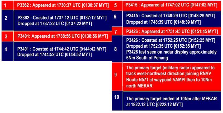 MH370_INTERIM_MoT_201503_Image1A