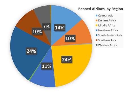 2015-12-10 EU Black List of Banned Airlines Update