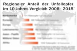 10Jahres-Vergleich_2006-2015 Unfallopfer nach Regionen_250