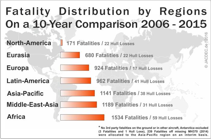 10Jahres-Vergleich_2006-2015 EN Fatalities of Regions700px
