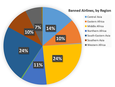 2016-06-15 EU Black List of Banned Airlines Update